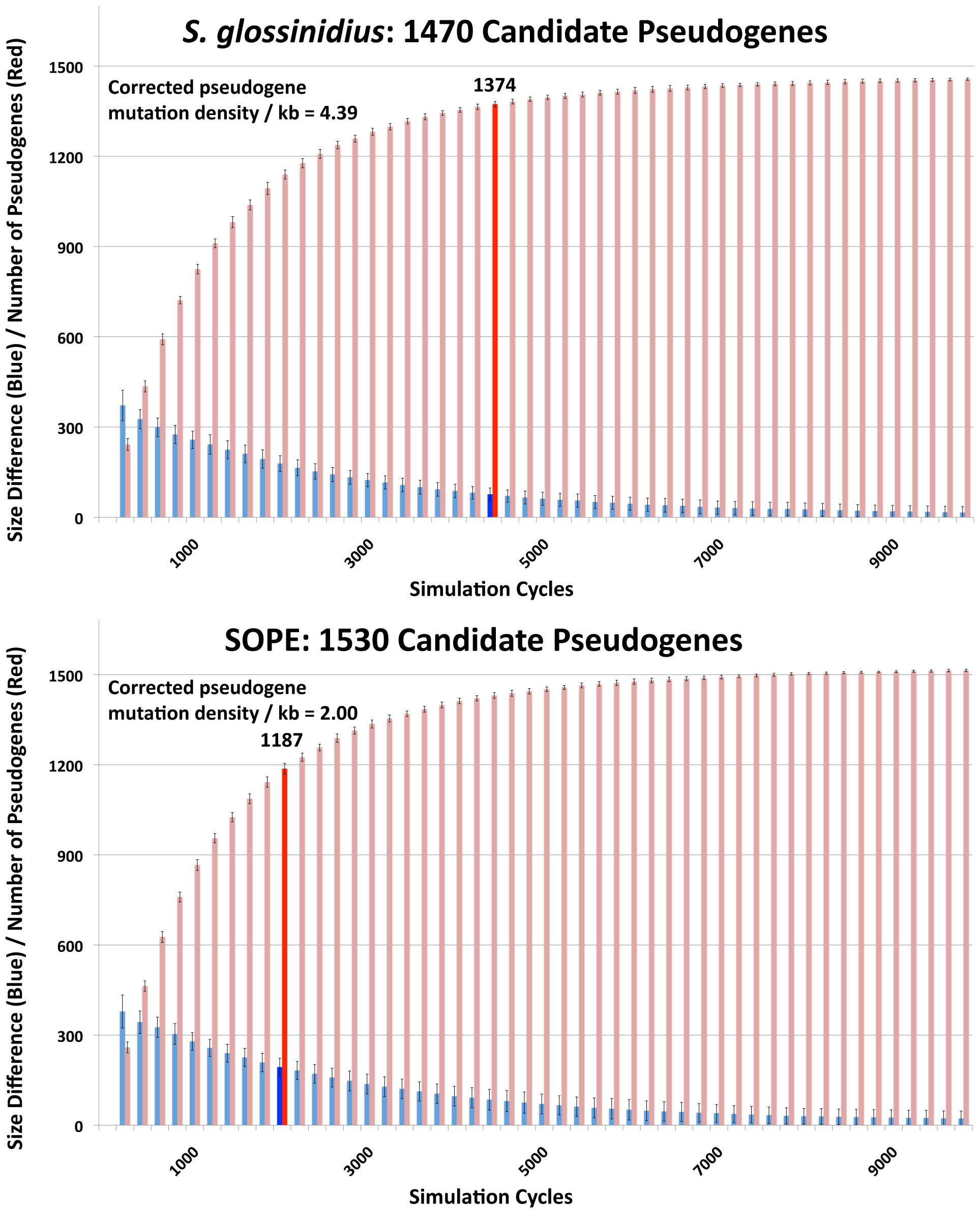 Numbers of cryptic pseudogenes in <i>S. glossinidius</i> and SOPE estimated using a Monte Carlo simulation.