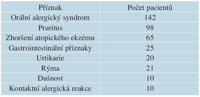 Nejčastější popisované příznaky