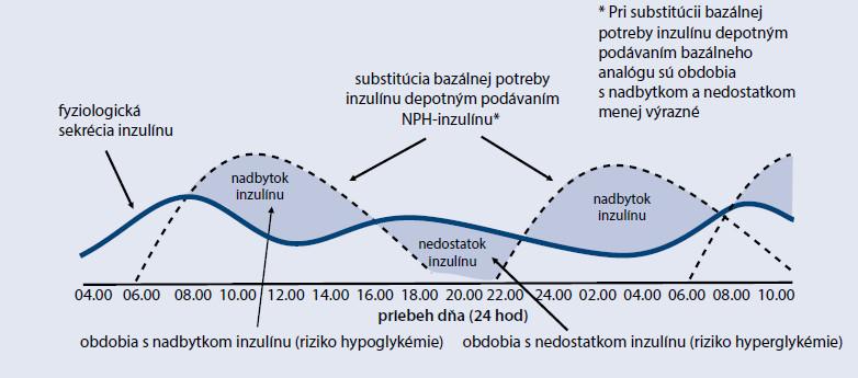 Graf 1a Fyziologická sekrécia inzulínu, resp. potreba inzulínu v priebehu dňa a nedostatky depotného podávania bazálneho inzulínu na príklade NPH inzulínu