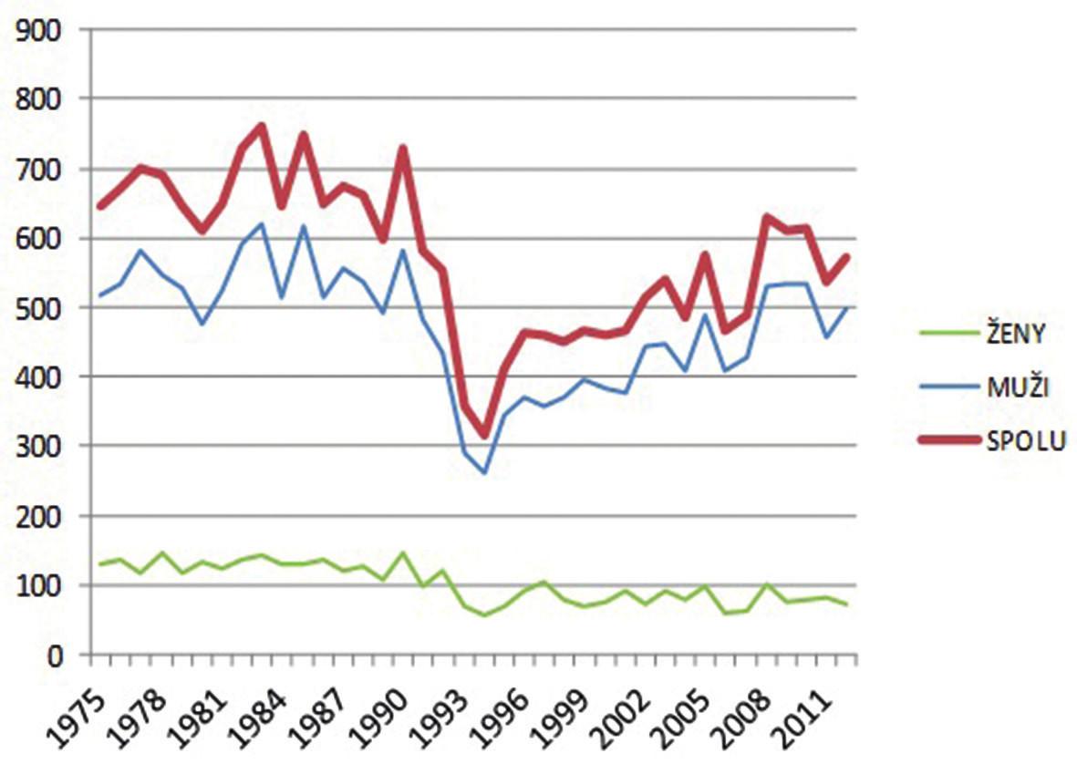 Vývoj počtu samovrážd v SR (1975-2012).