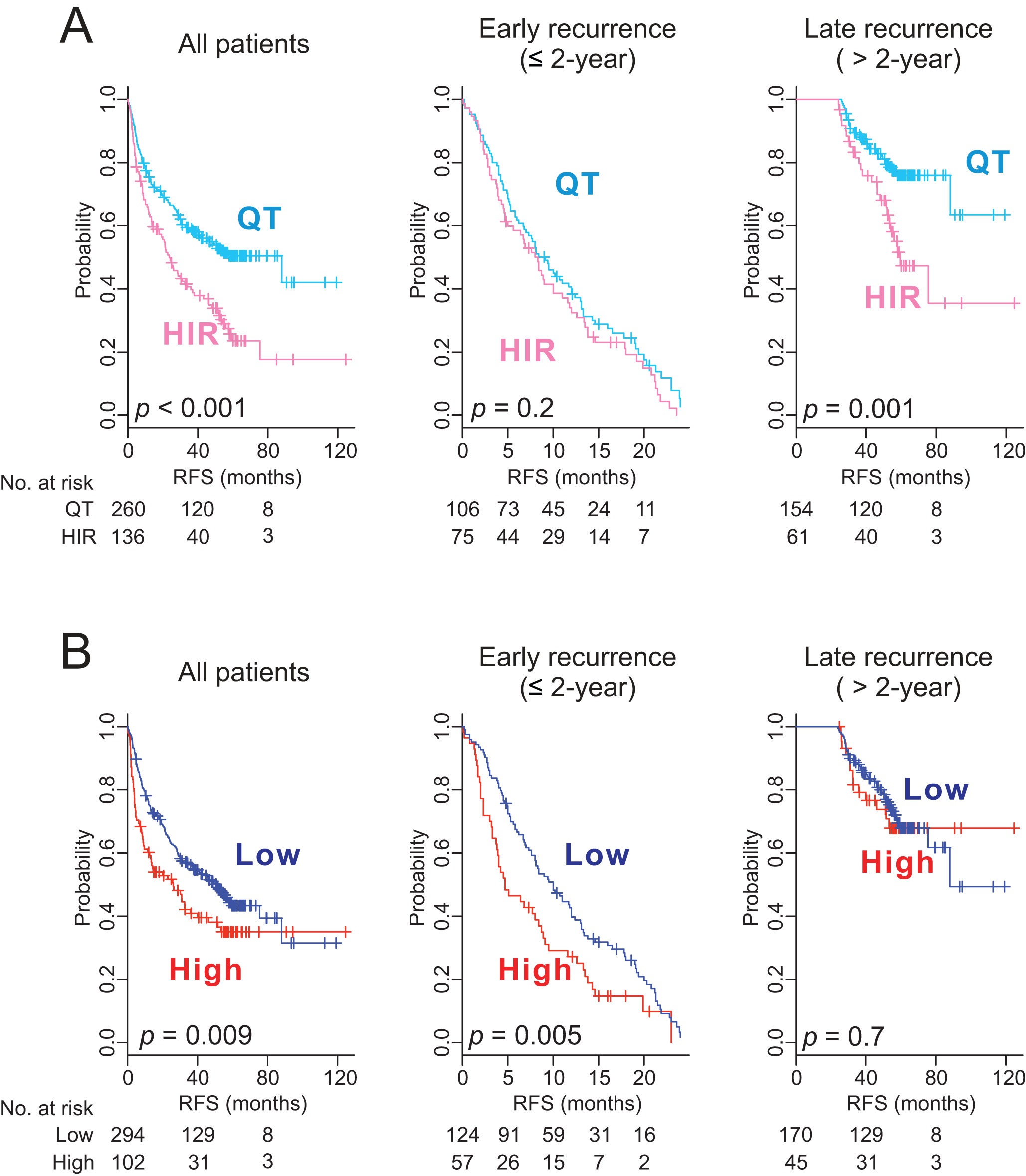 Kaplan–Meier survival plots of recurrence free survival of patients from pooled cohorts.