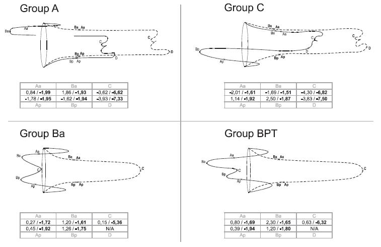 Hodnoty POP-Q v tabulkách a v sagitální rekonstrukci