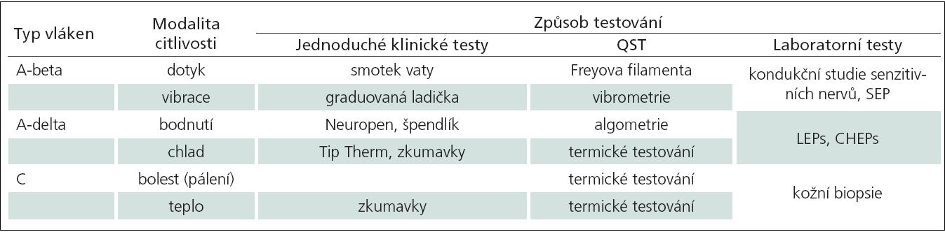 Sumarizace metod testování funkce jednotlivých typů nervových vláken. Modifikováno z [5].