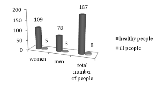 Fig. 4. Distribution of non-vaccinated patients according to sex and age