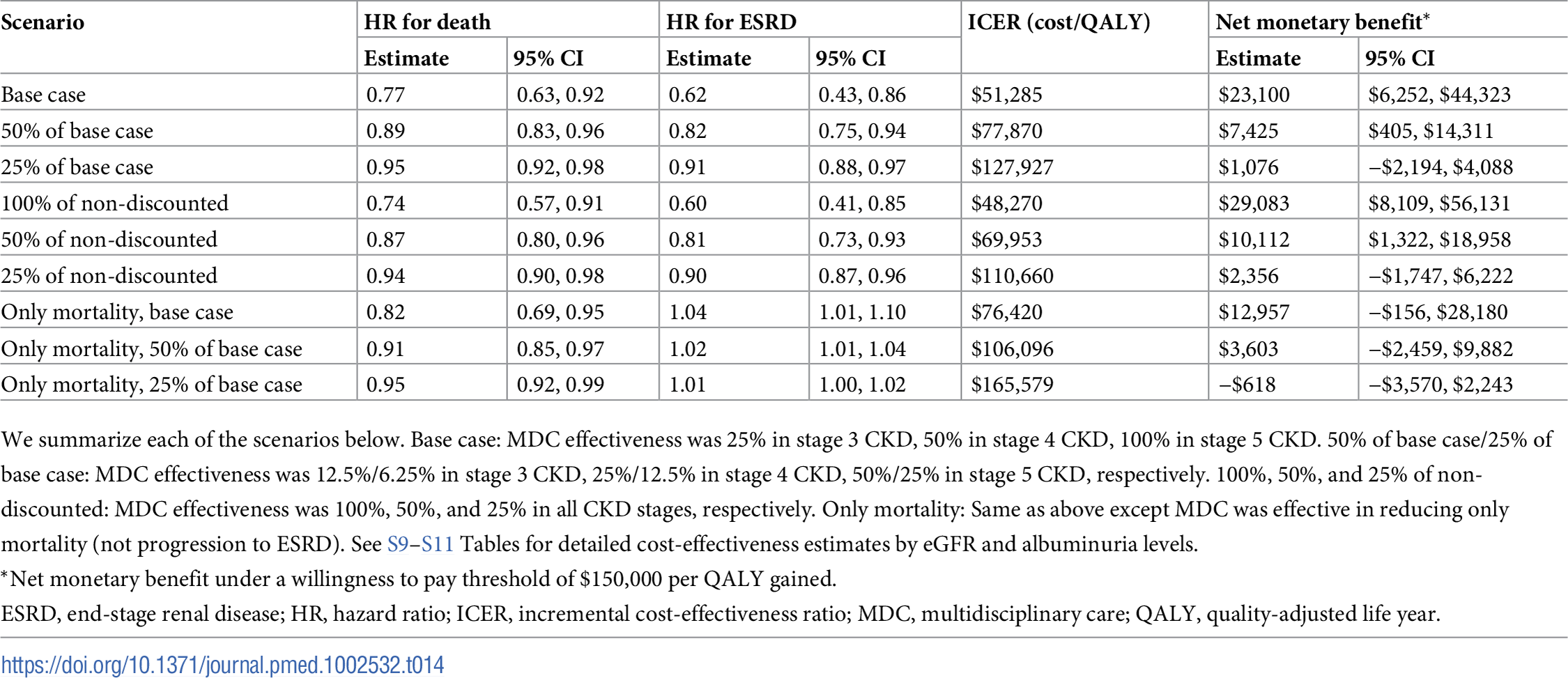 Cost-effectiveness when varying the effectiveness of MDC—whole population.