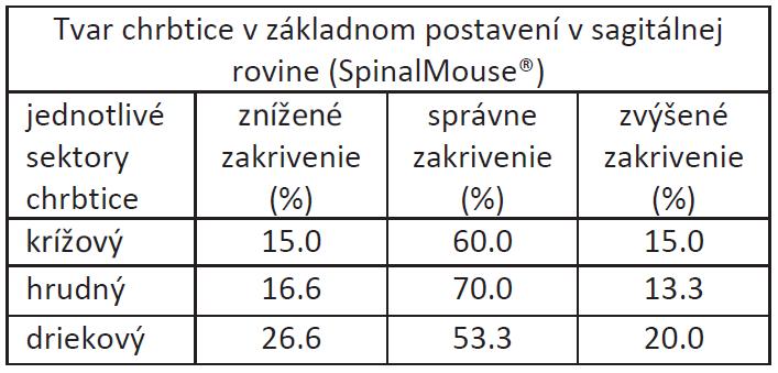 Percentuálne zastúpenie zmien tvaru chrbtice v sagitálnej rovine hodnotených pomocou SpinalMouse<sup>®</sup> u študentov dentálnej hygieny.