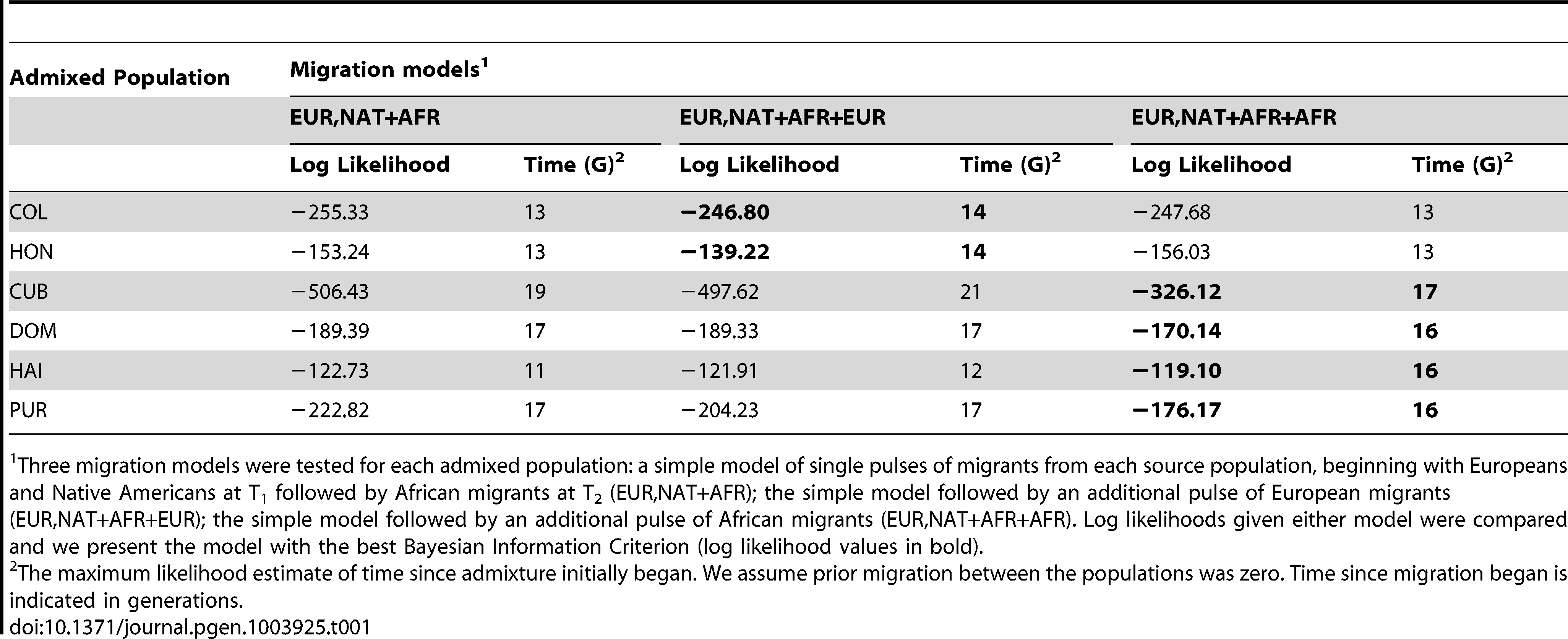 Models of Migration into the Caribbean after the advent of admixture.