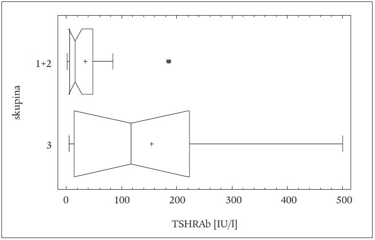 Rozdíly v hladinách TSHRAb mezi skupinou 3 a spojenými skupinami 1 + 2 u všech pacientů (léčených TTE a RI) (vrubový krabicový graf).