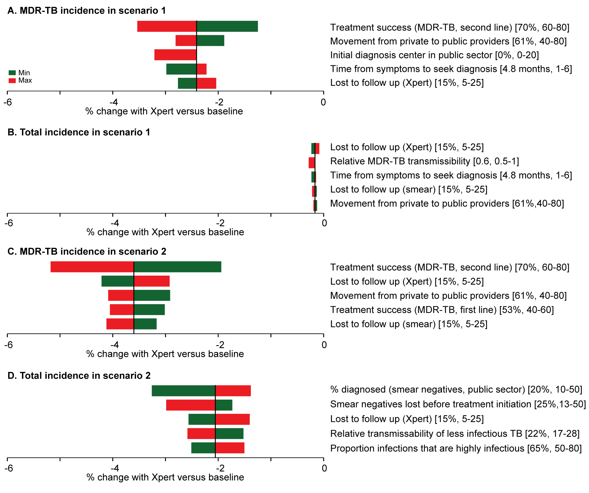 One-way analysis of parameter sensitivity.