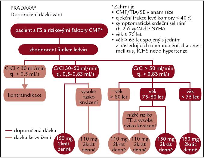 Doporučené dávkování dabigatranu dle renálních funkcí a rizika krvácivých komplikací. Upraveno dle [14].