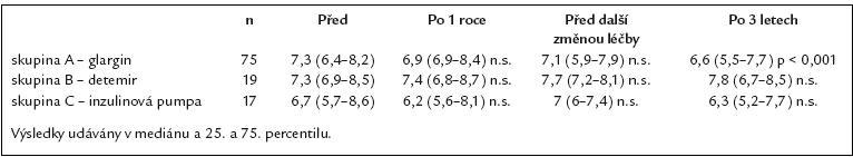 Přehled HbA<sub>1c</sub> (v % dle IFCC) v defi novaném časovém rozmezí.
