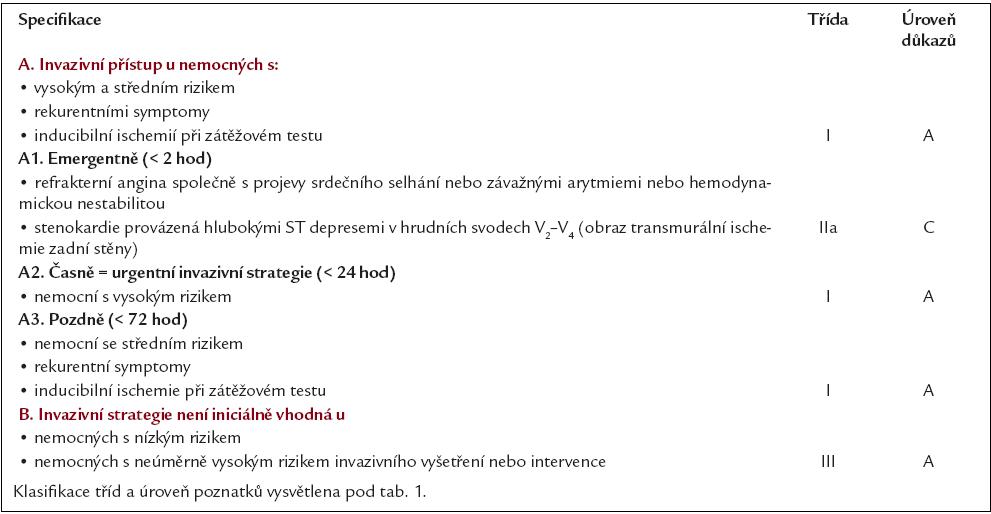 Doporučení pro revaskularizaci u AKS bez ST elevací