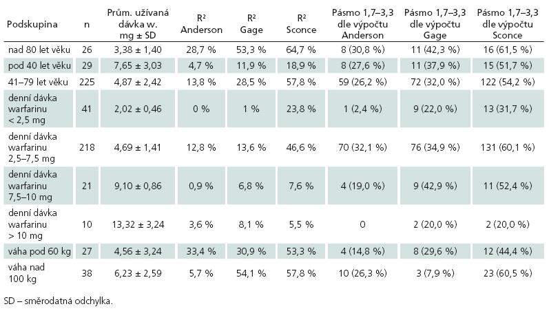 Srovnání definovaných podskupin podle koeficientů determinace (R2) jednotlivých algoritmů a přítomnosti dávky skutečně užívané v pásmu predikovaném pro INR 1,7–3,3 jednotlivými algoritmy.