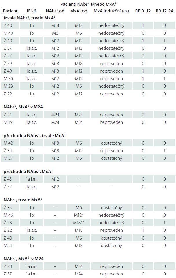 Podezření na pokles účinnosti IFNβ. Pacienti NAbs<sup>+</sup> a/nebo s poklesem MxA pod cut-off hodnotu.