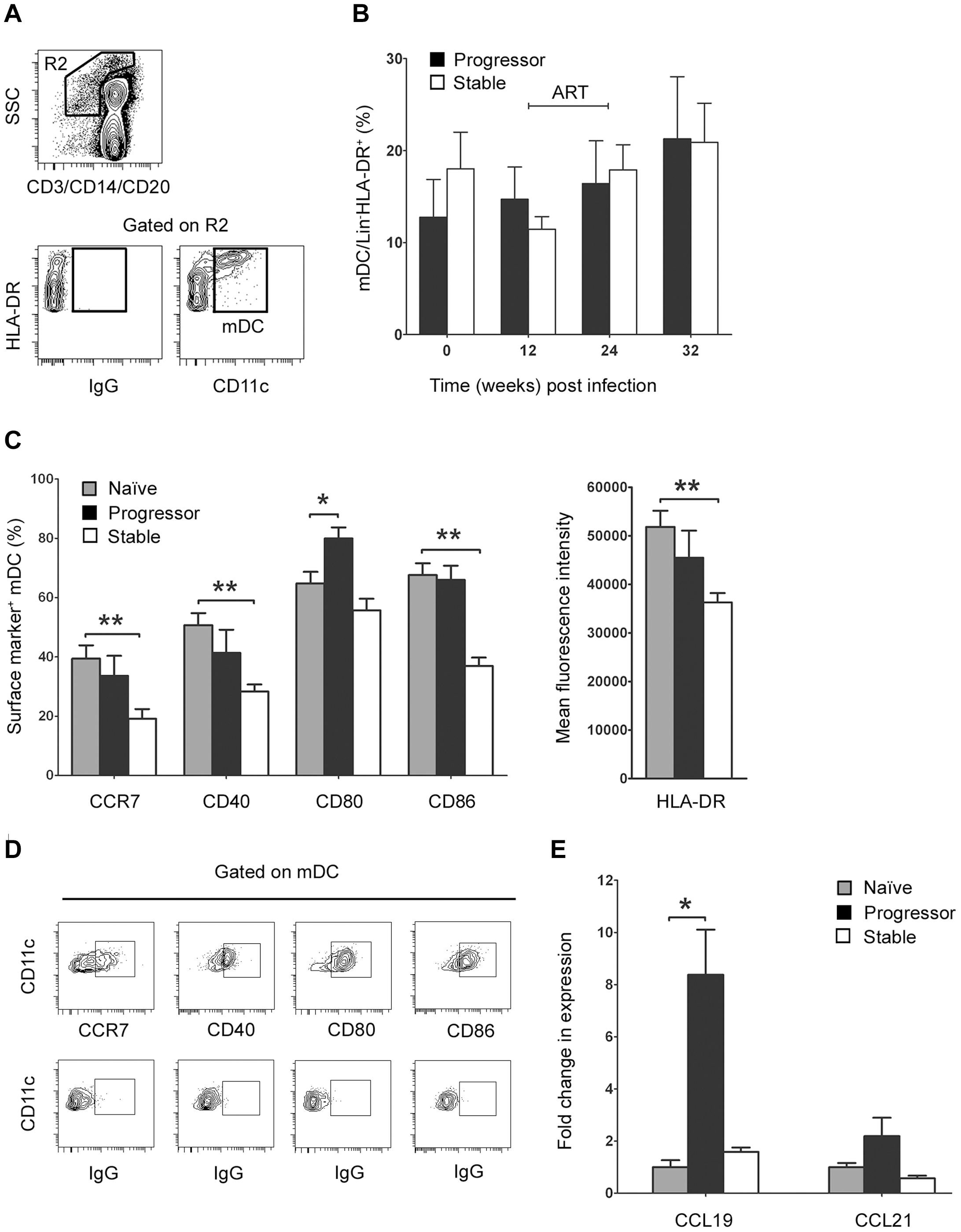 Differential mDC activation and tissue chemokine expression in lymph nodes correlates with disease progression.