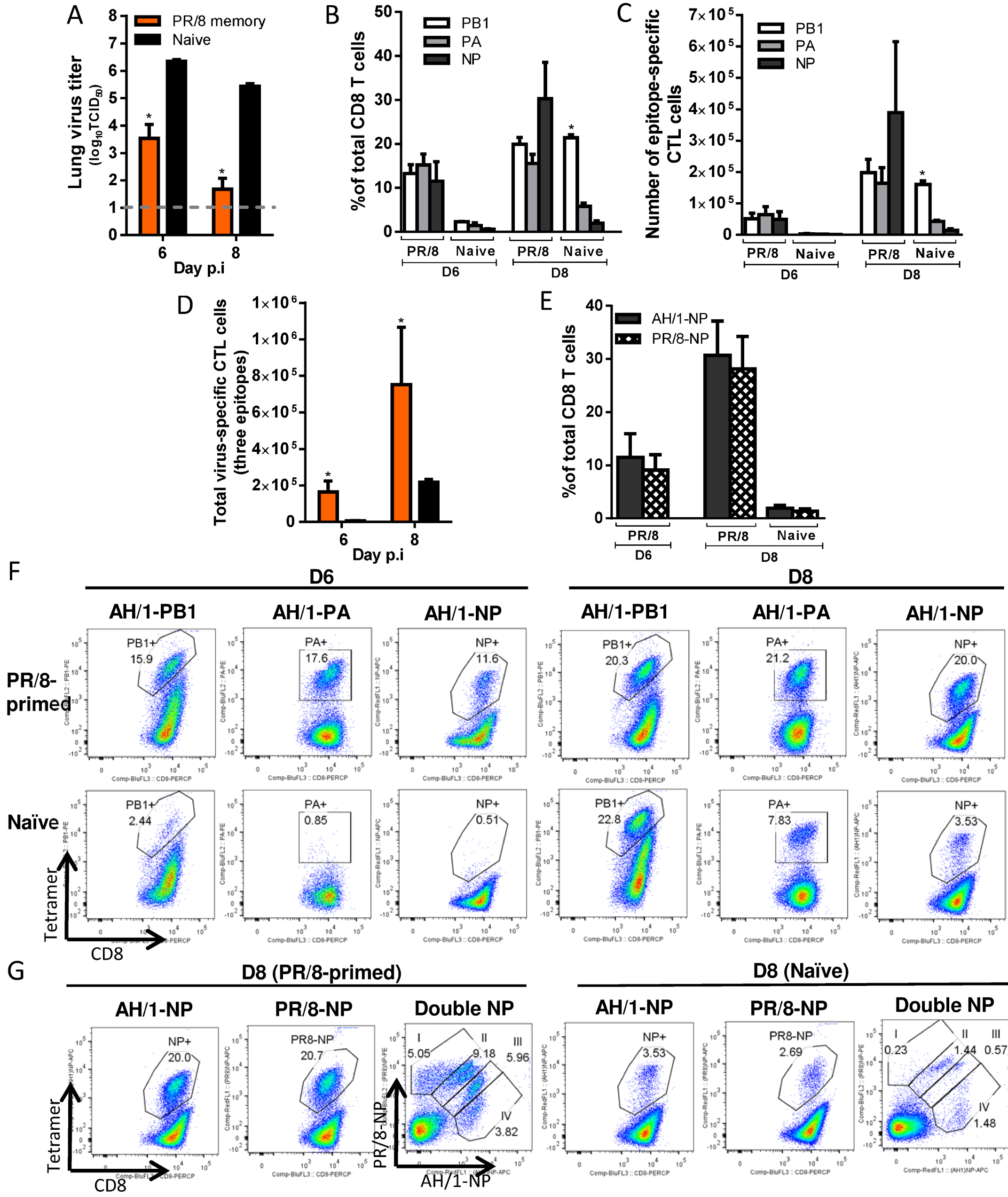 Comparing the primary and secondary CTL responses in naïve and PR/8(H1N1)-primed mice challenged with the H7N9 virus.