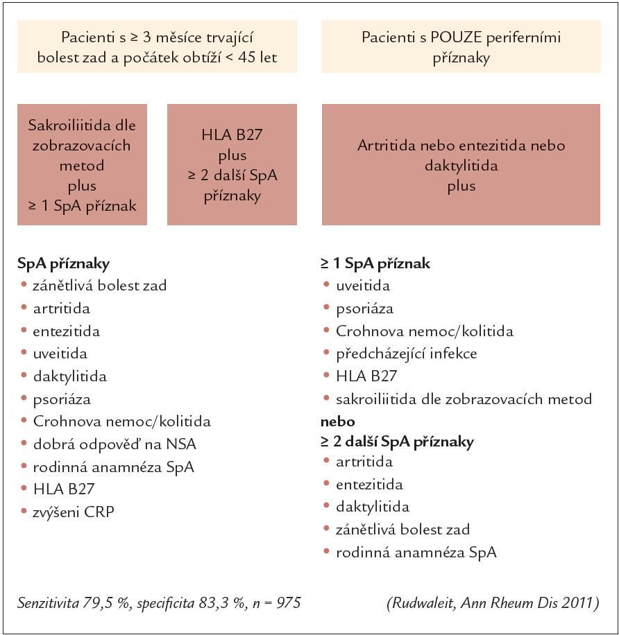 ASAS klasifikační kritéria pro SpA.
