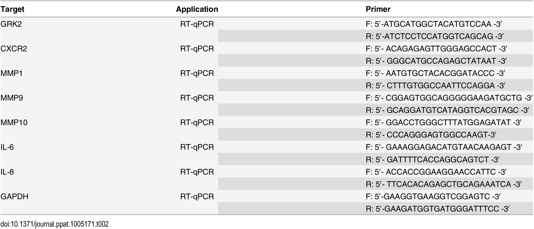 The sequences of specific primers for qPCR.