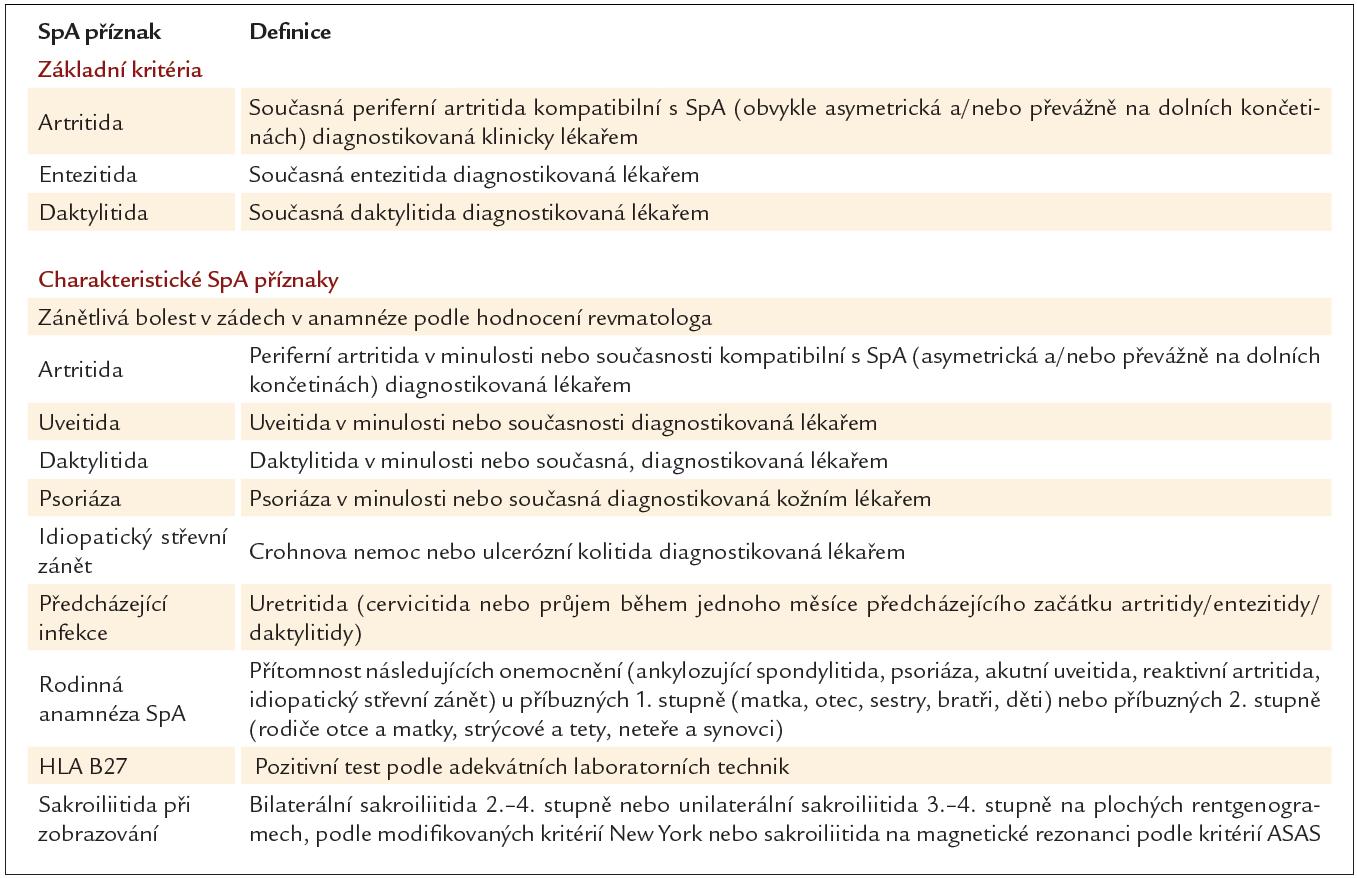Definice jednotlivých rysů periferních spondyloartritid.