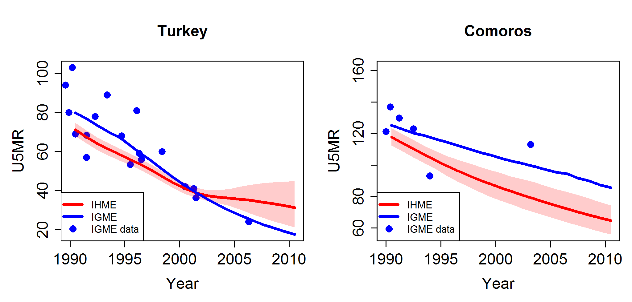 Comparison of U5MR estimates from 1990 to 2010 for examples of countries with different completeness of the databases used by the UN IGME and the IHME.