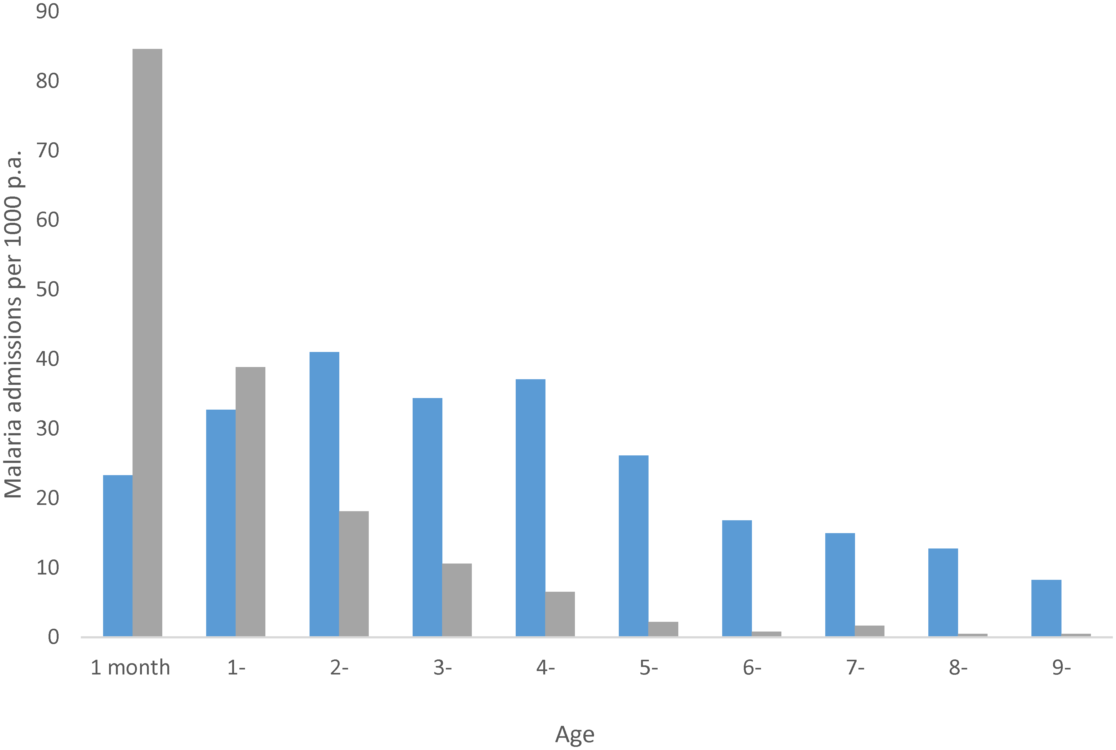 """Annual age-specific rates of malaria admissions to hospital from communities where the prevalence of infection is circa 75% (grey bars) and circa 30% (blue bars); <i>x</i>-axis starts at 1–11 months of age and year since last birthday thereafter; adapted from [<em class=""""ref"""">9</em>]."""