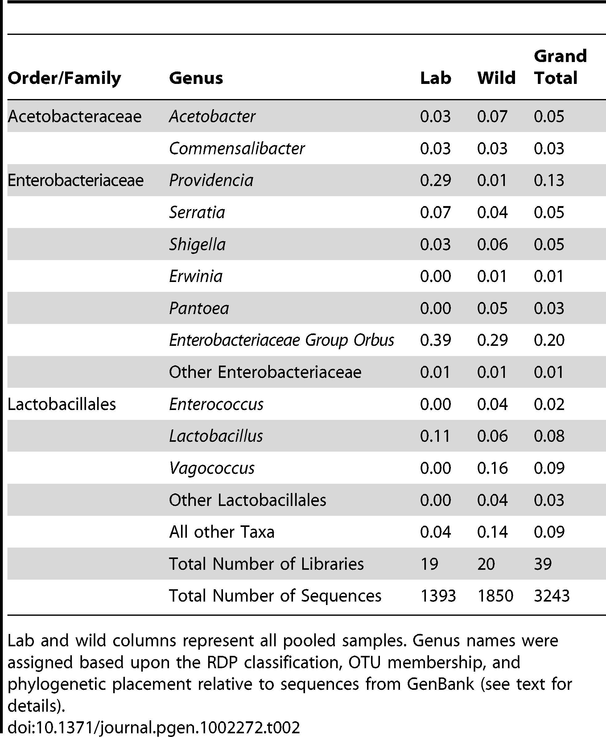 Proportions of abundant genera within laboratory and wild-collected <i>Drosophila</i>.
