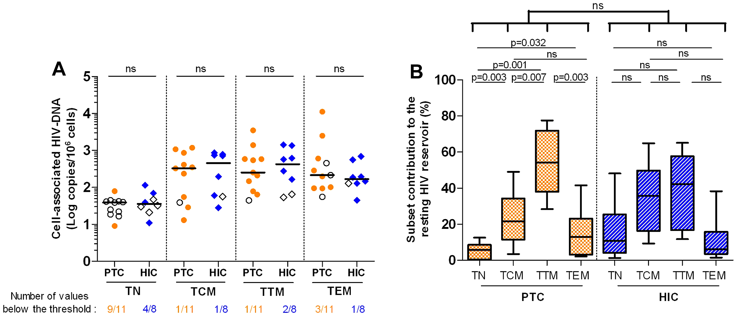 Weak contribution of long-lived resting CD4+ T cells to the HIV reservoir in the post-treatment controllers.
