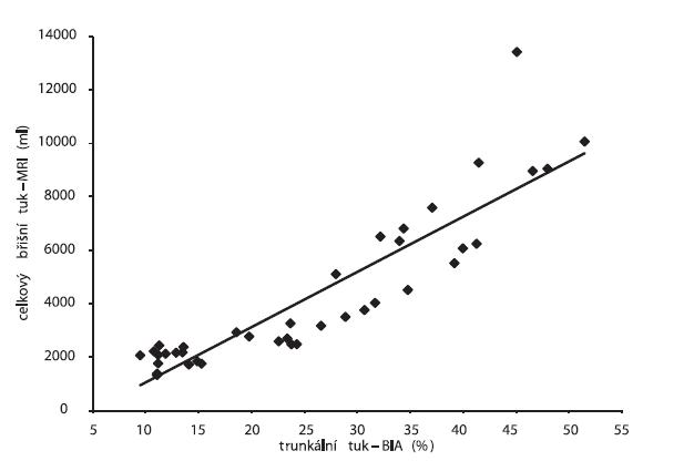 Spearmanovy korelace mezi trunkálním tukem stanoveným pomocí přístroje ViScan (BIA) a celkovým břišním tukem měřeným metodou MRI (r = 0,930; p ≤ 0,0001)