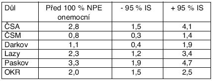 Míra rizika odečtená z grafů funkcí přežití pro 100 % NPE