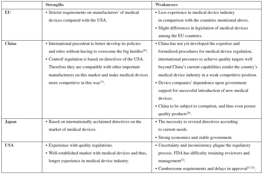 An overview of strengths and weaknesses of control on the market with medical devices in the EU, China, Japan and USA