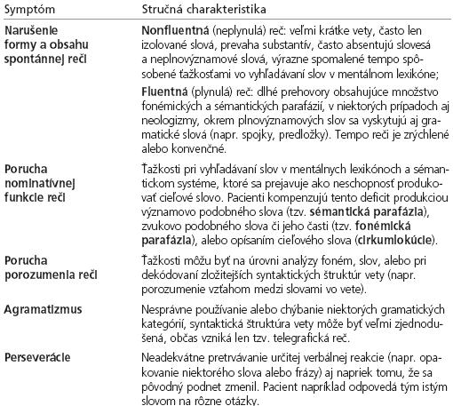 Charakteristika symptómov afázie.
