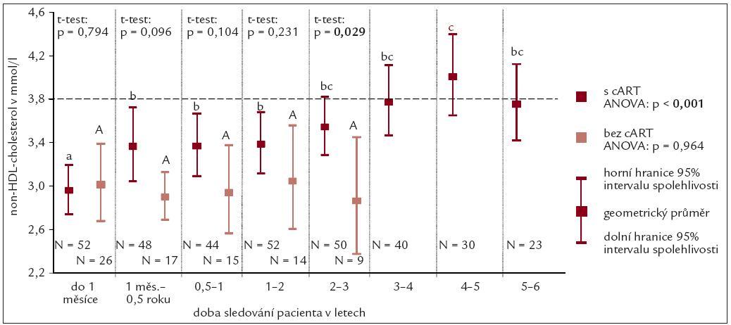 Průměrné hodnoty koncentrace non-HDL-cholesterolu.