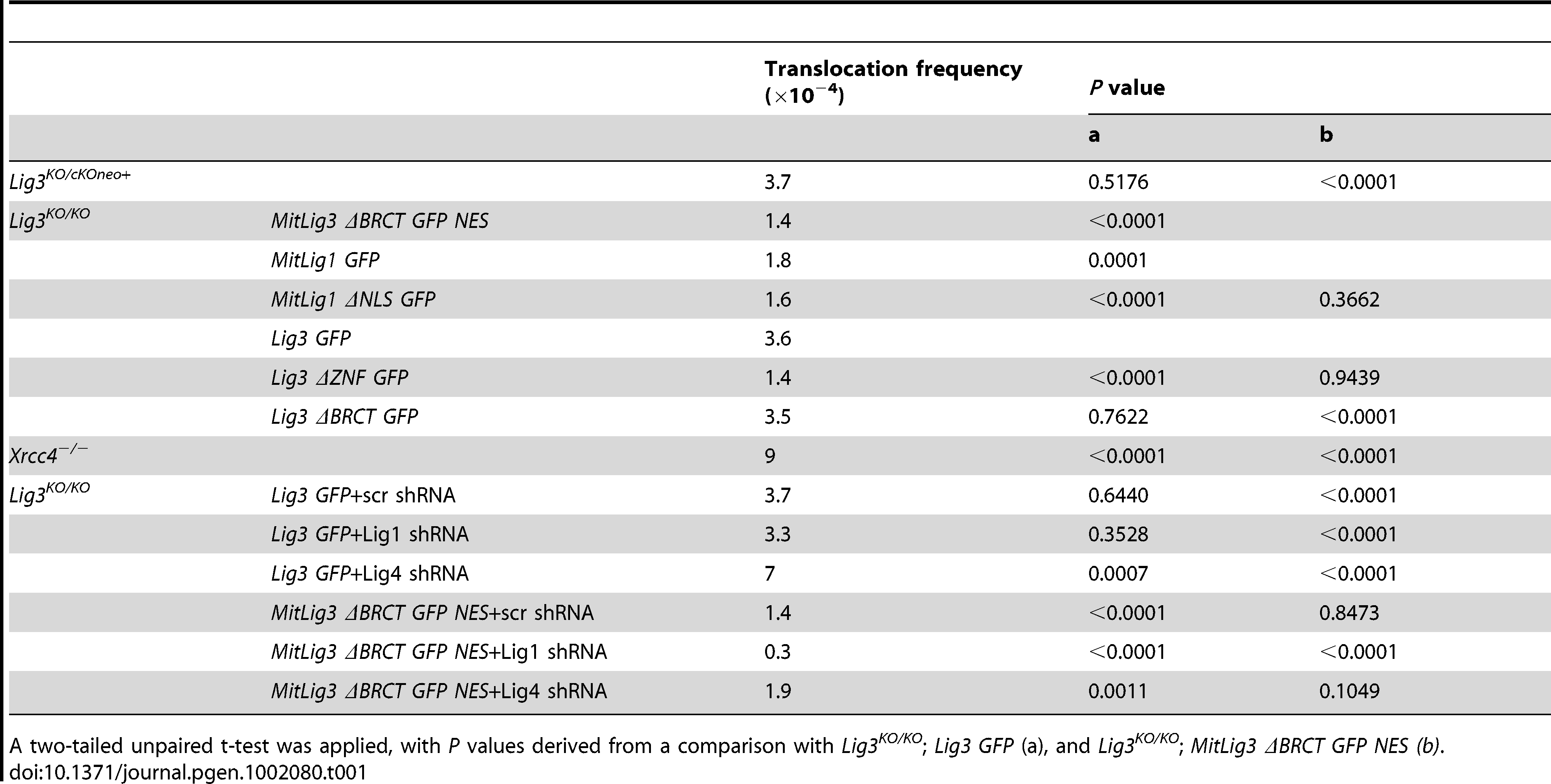 Translocation frequencies for various cell lines tested.