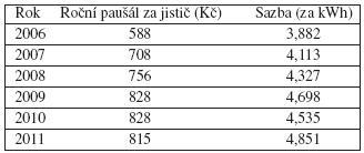 Náklady na elektrickou energii