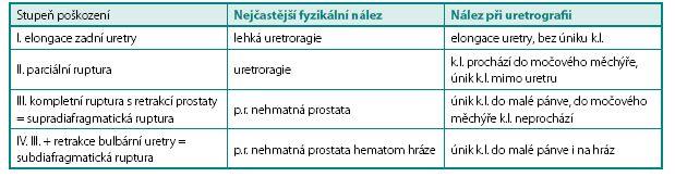 Klasifikace traumat zadní uretry podle stupně poškození Table 4. Classification of posterior urethral injuries according to the degree of damage