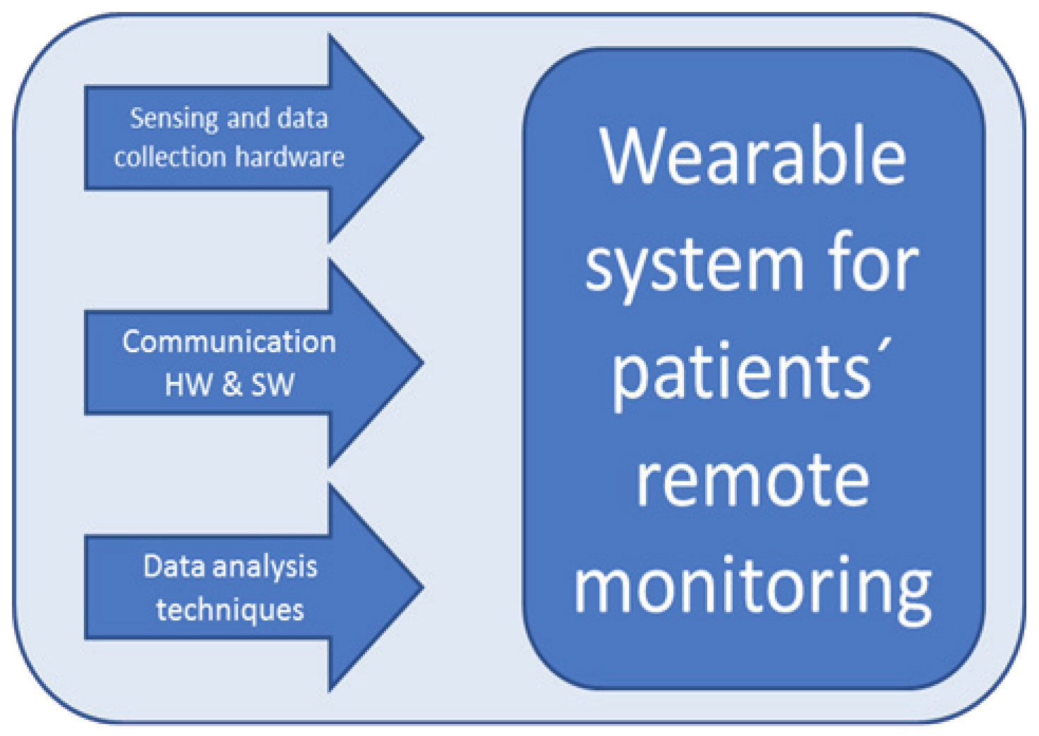 Fig. 2: General structure of wearable sensors [11]