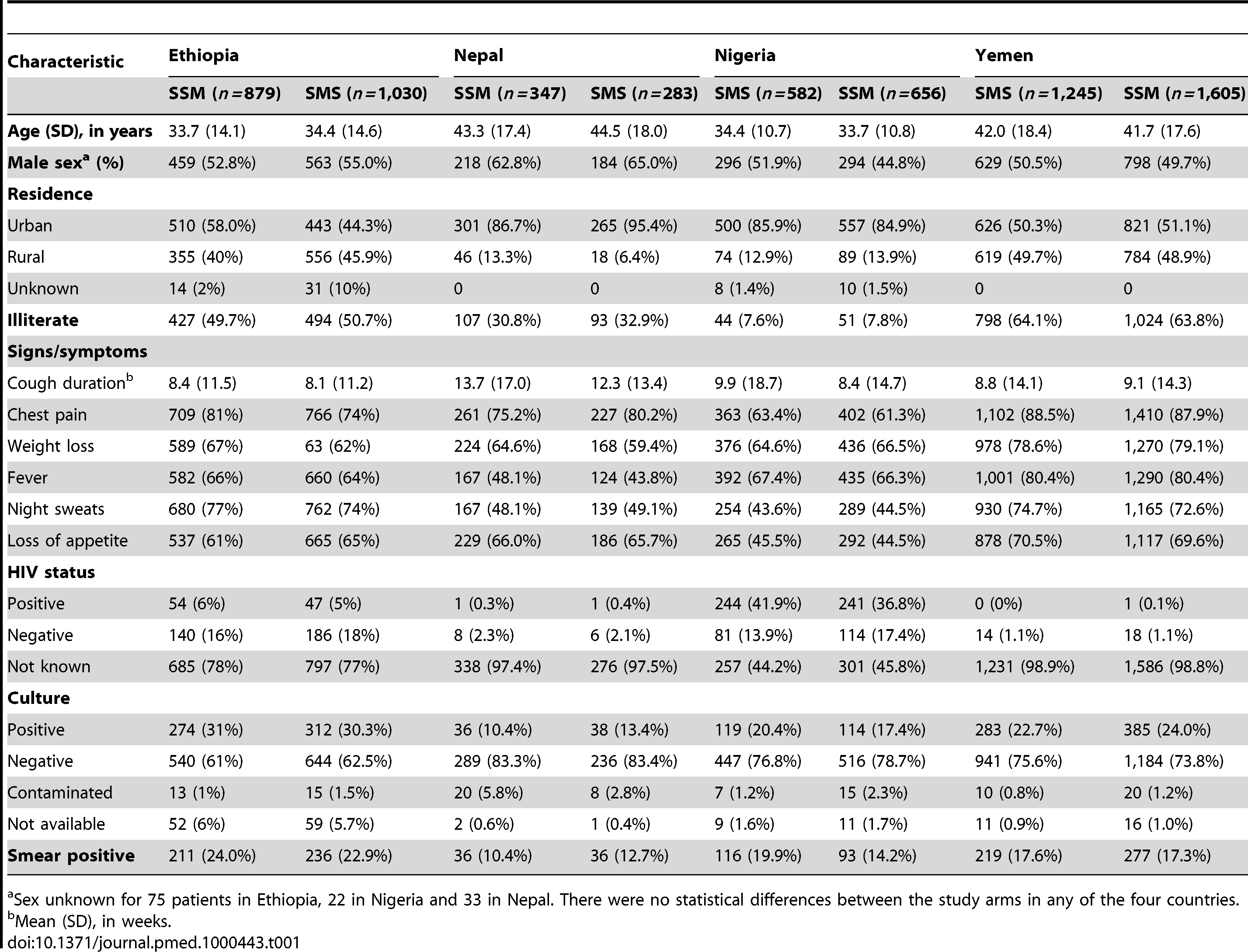 Demographic and clinical characteristics of participants.