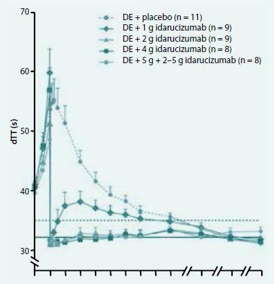Působení idarucizumabu vs placebo, data ze studie fáze I. Upraveno podle [22]