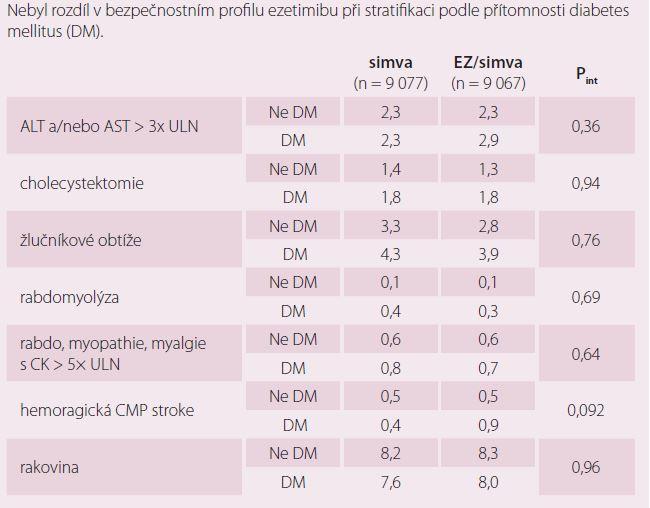 Bezpečnostní cíle ve studii IMPROVE-IT u diabetiků.