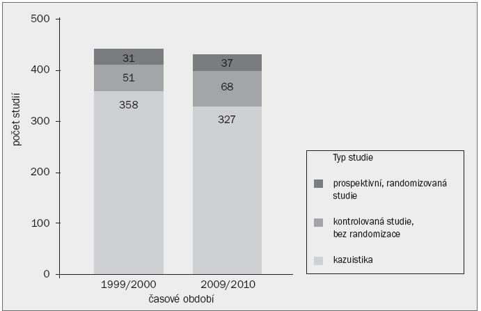 Schéma 1. Komparativní distribuce studií popisujících výskyt komplikací po urologických operacích na základě typu studie a časového rámce.