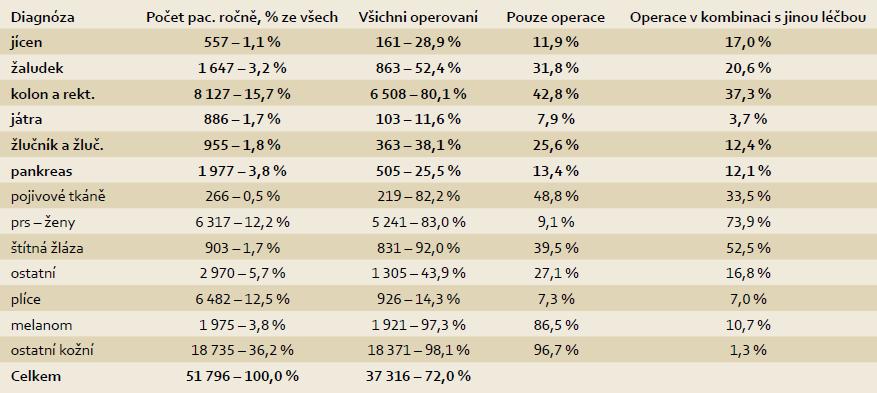 Primární operace v kombinaci s jinou léčbou v letech 2006-2010. Tab. 3 Primary operation in combination with other therapy in 2006-2010.