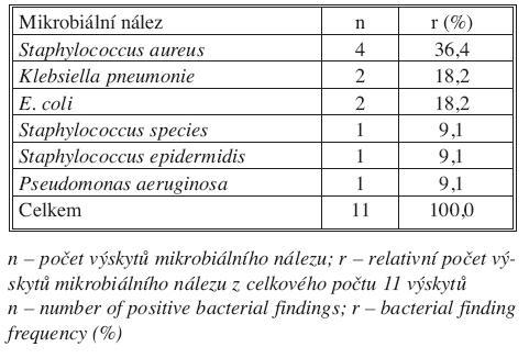 Mikrobiální nález u pacientů s infekcí cévní protézy Tab. 2. Bacterial findings in patients with infected prosthetic graft
