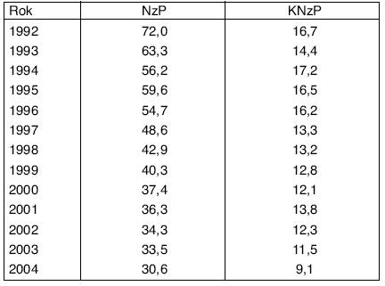 Incidence NzP a KNzP v ČR na 100 000 pojištěnců