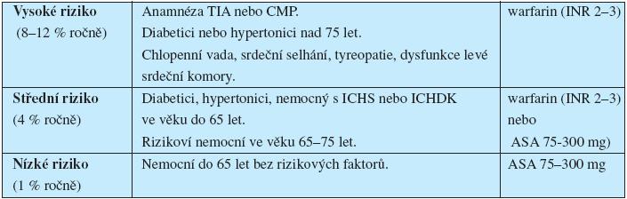 Praktické doporučení k antikoagulační léčby u nemocných s fibrilací síní.