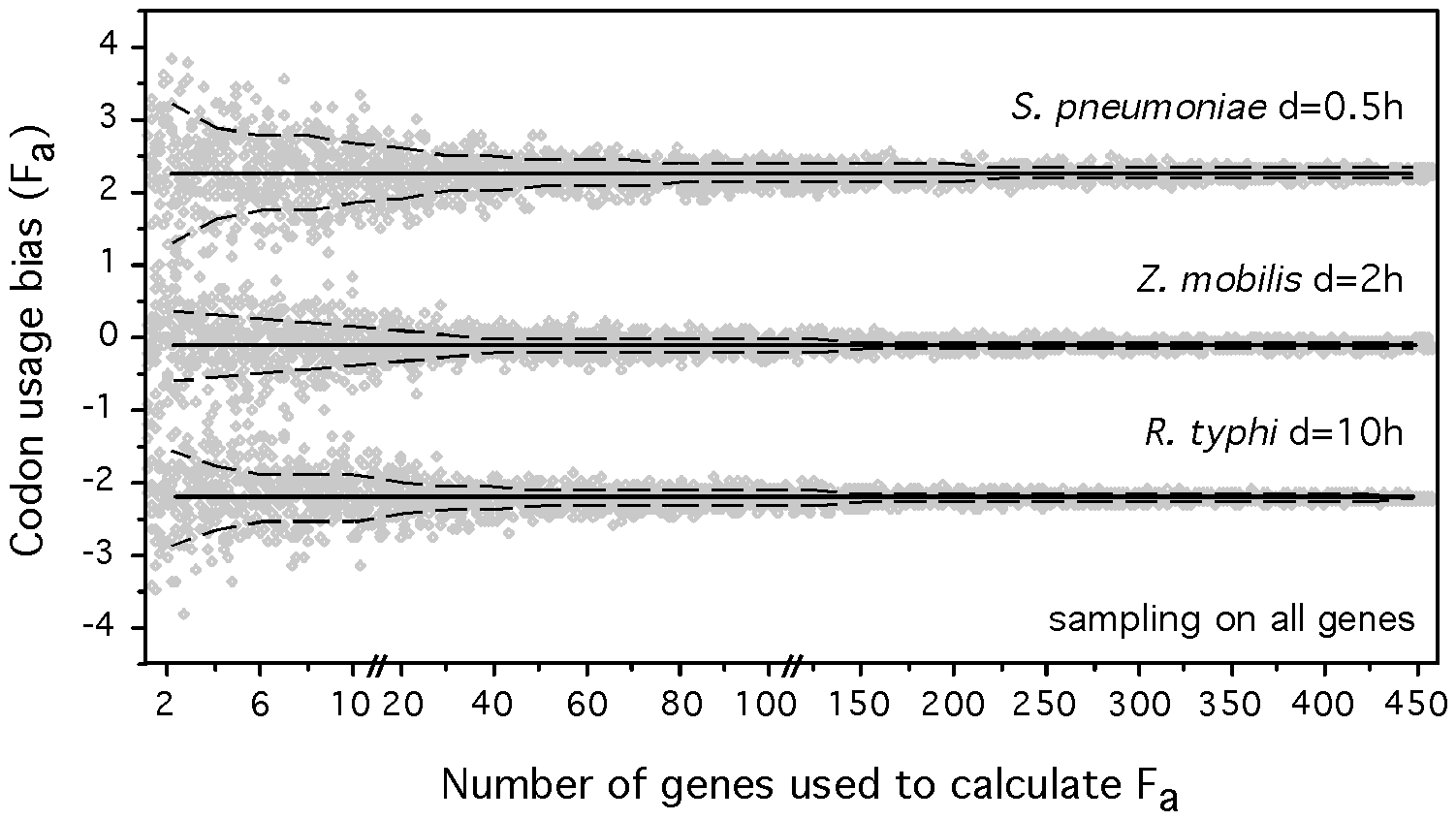Accuracy of the determination of composite codon usage bias (F<sub>a.</sub>) with varying sample size.