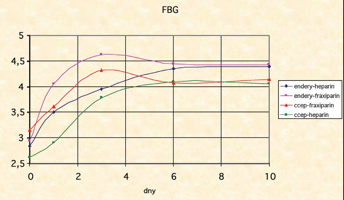 Neklesající hladina fibrinogenu po operaci proximálního femuru Graph 1: Non- decreasing levels of fibrinogen after surgery on proximal femur