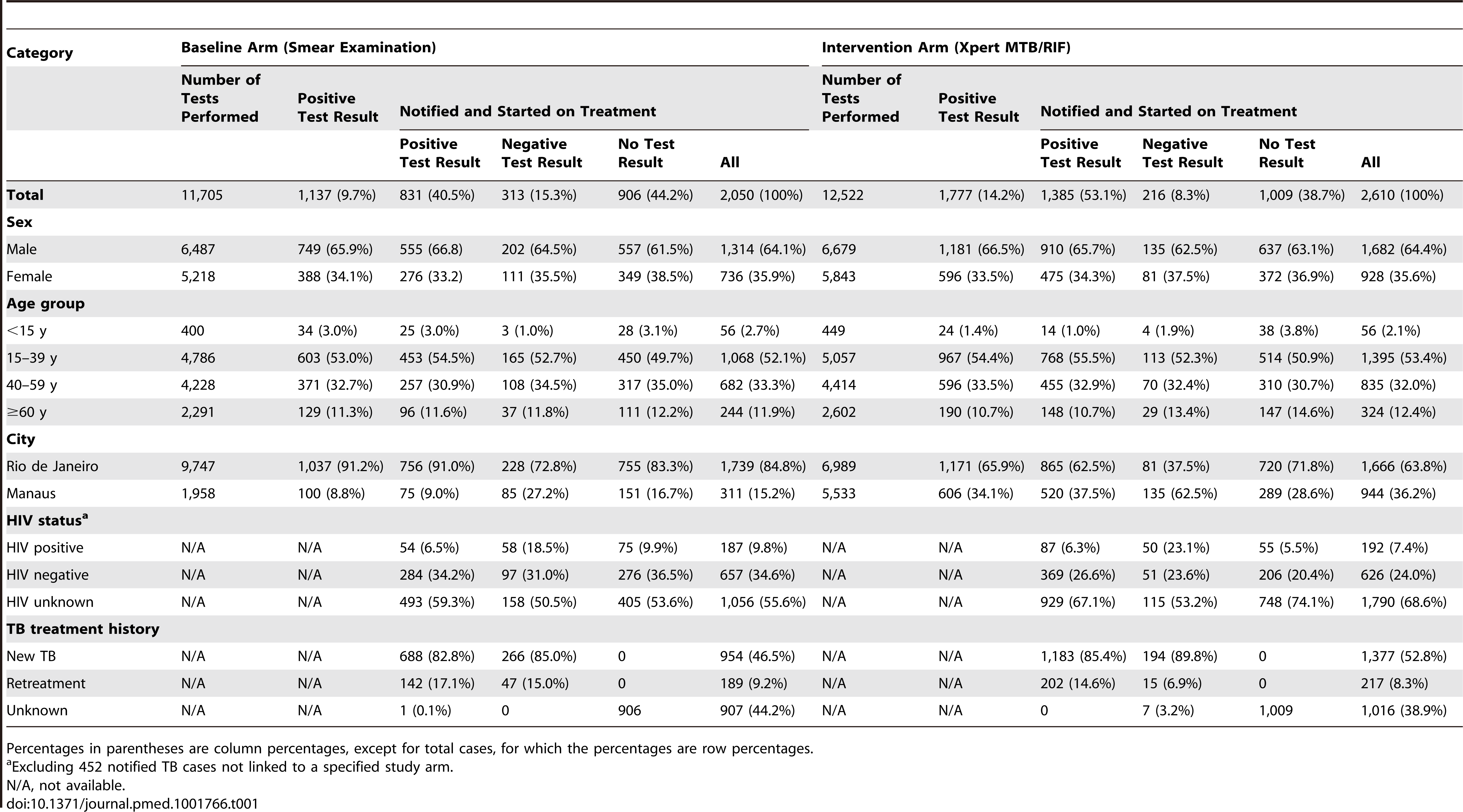 Numbers and characteristics of laboratory-reported and notified TB cases, by intervention arm.