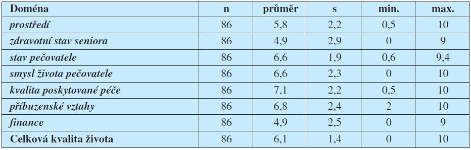 Hodnocení kvality života rodinných pečovatelů v jednotlivých doménách