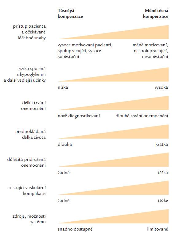Volba cíle kompenzace (převzato z doporučení EASD a ADA 2012).