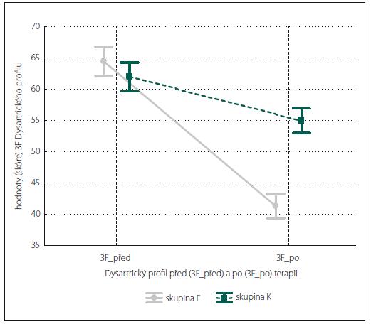 Hodnocení změn řeči (dysartrie) podle 3F Dysartrického profi lu (3F) po OFR u zkoumané (E) a kontrolní (K) skupiny.